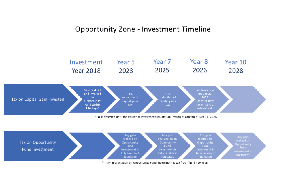 Timeline for Opportunity Zones